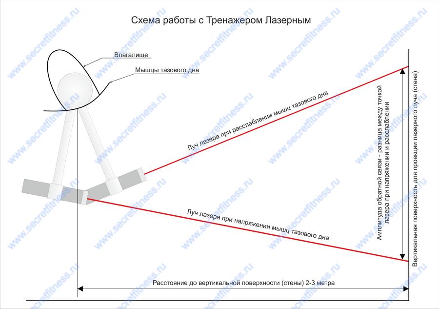 Схема работы с тренажером лазерным