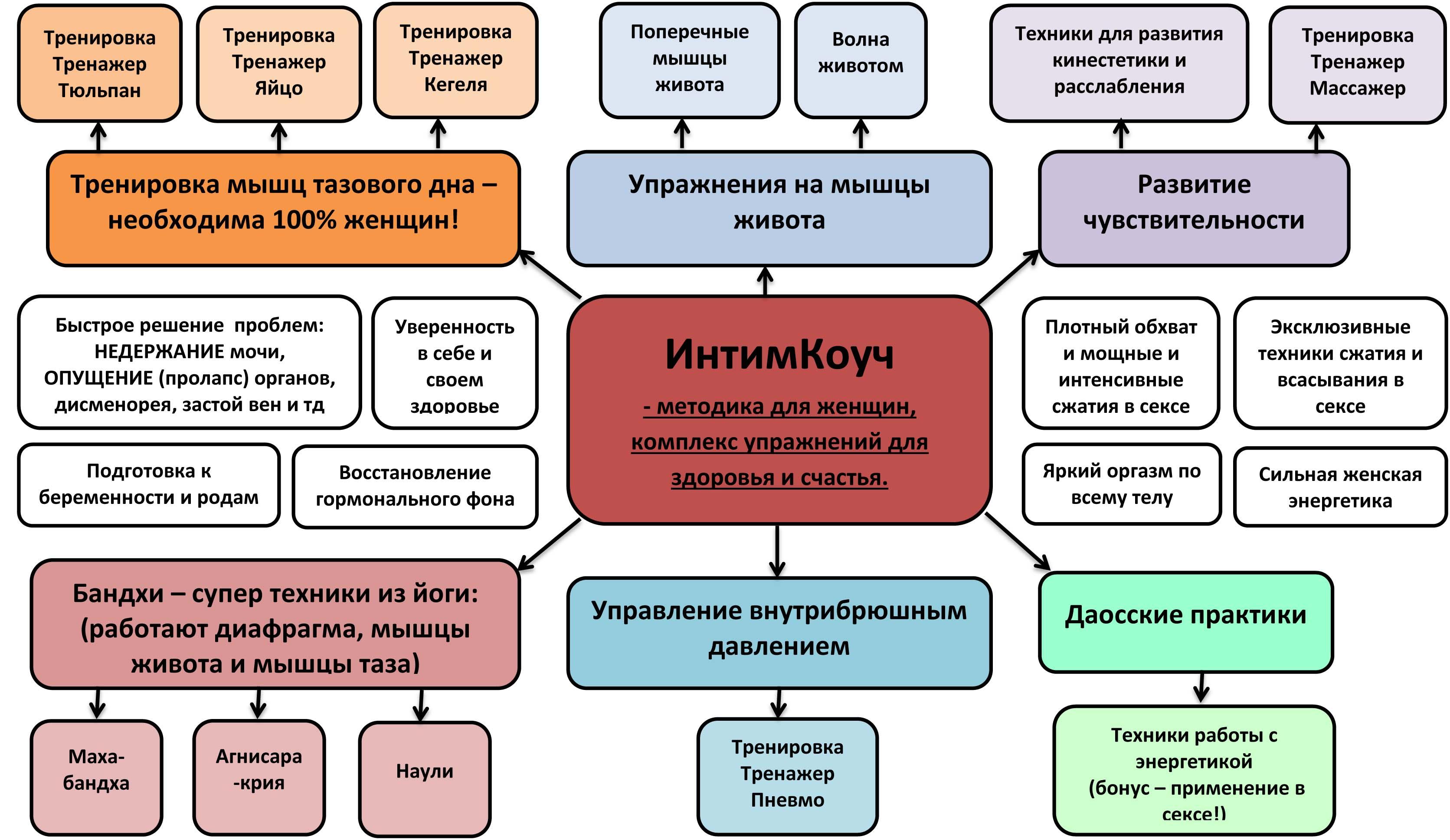 Блок схема Методика ИнтимКоуч